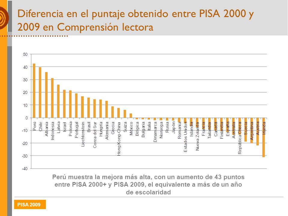 Diferencia en el puntaje obtenido entre PISA 2000 y 2009 en Comprensión lectora