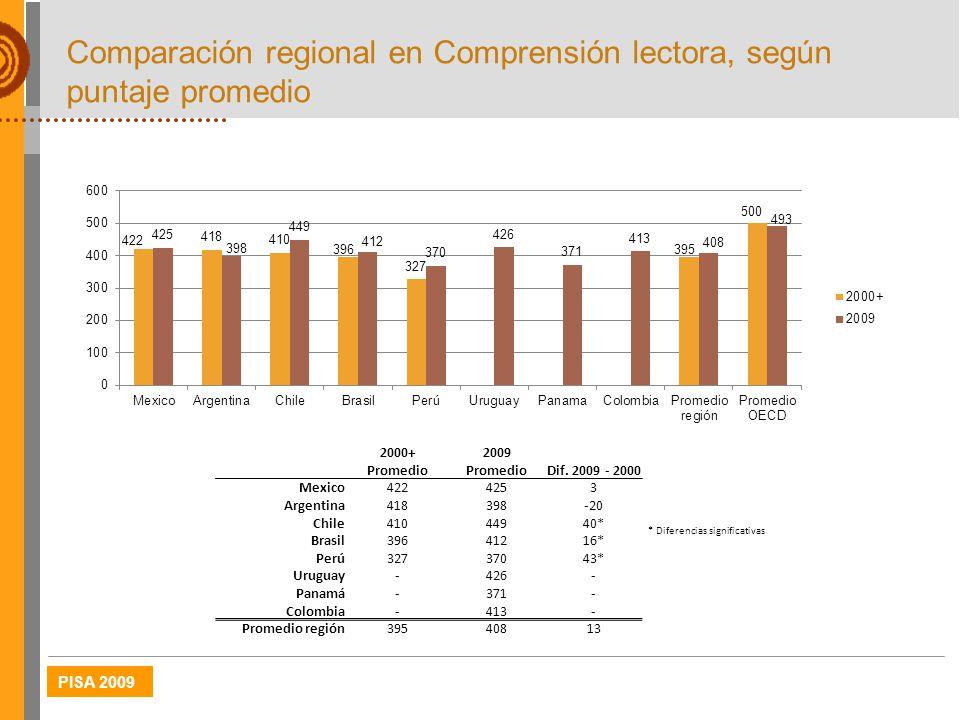 Comparación regional en Comprensión lectora, según puntaje promedio