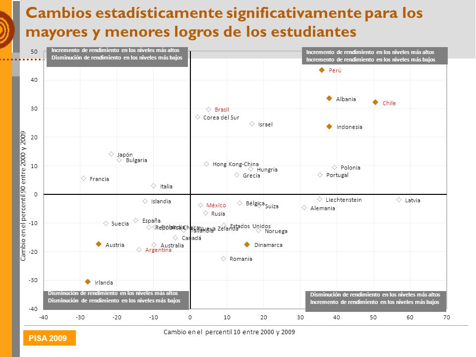 Cambios estadísticamente significativamente para los mayores y menores logros de los estudiantes