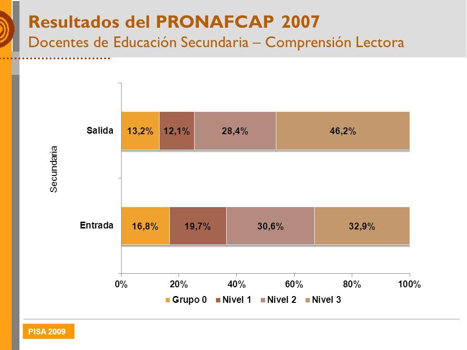 Resultados del PRONAFCAP 2007 Docentes de Educación Secundaria – Comprensión Lectora