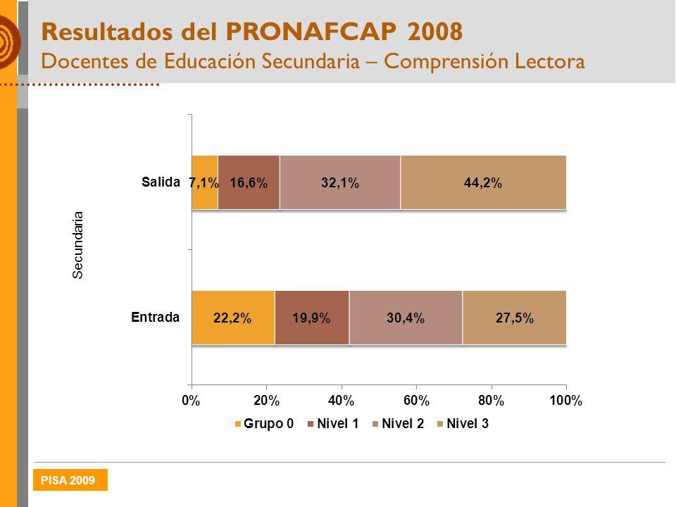Resultados del PRONAFCAP 2008 Docentes de Educación Secundaria – Comprensión Lectora