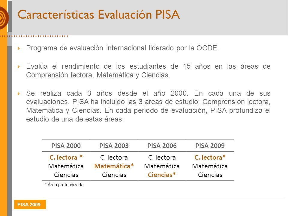 Características Evaluación PISA