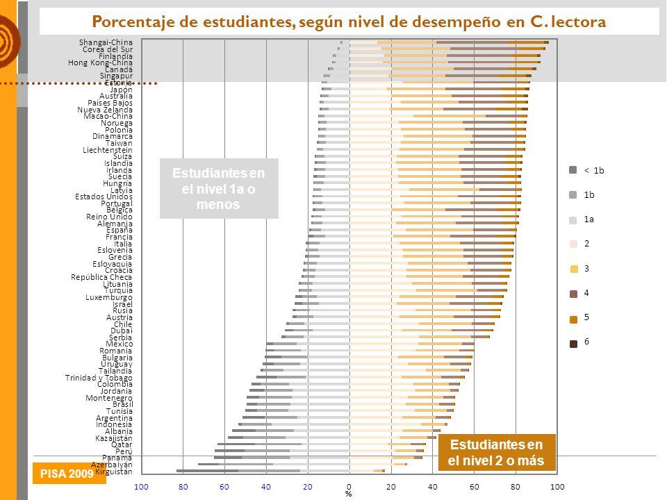 Porcentaje de estudiantes, según nivel de desempeño en C. lectora