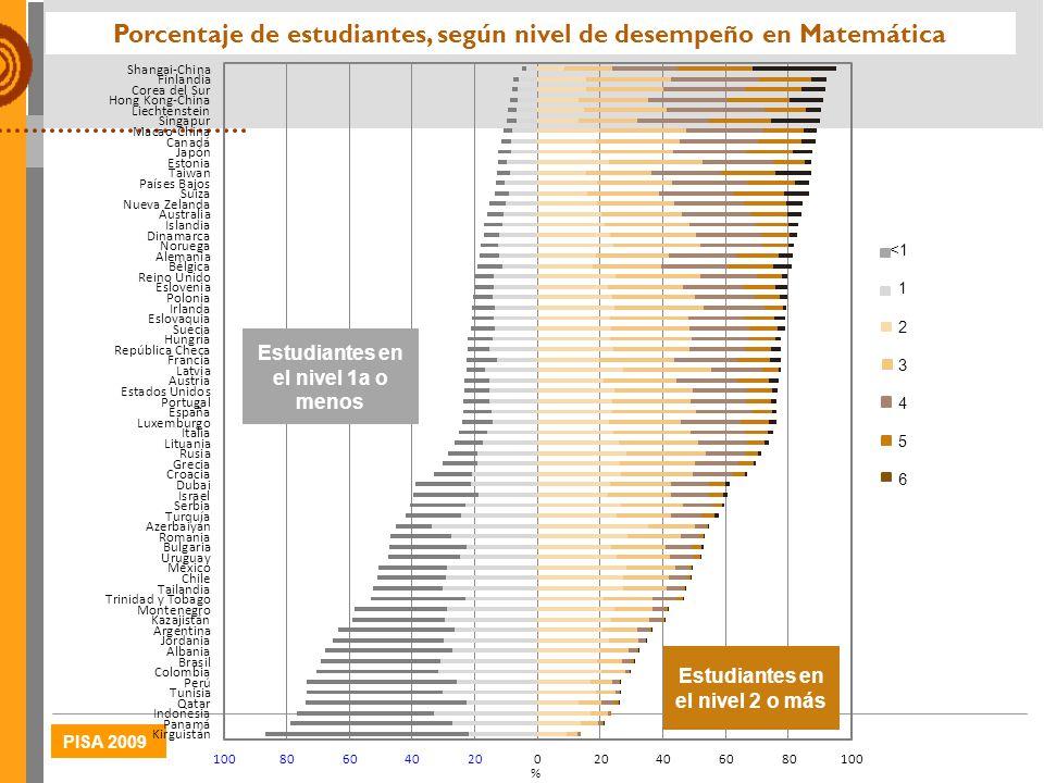 Porcentaje de estudiantes, según nivel de desempeño en Matemática