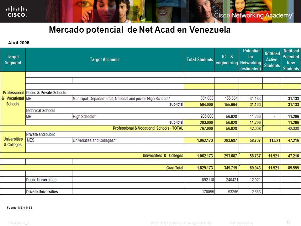 Mercado potencial de Net Acad en Venezuela
