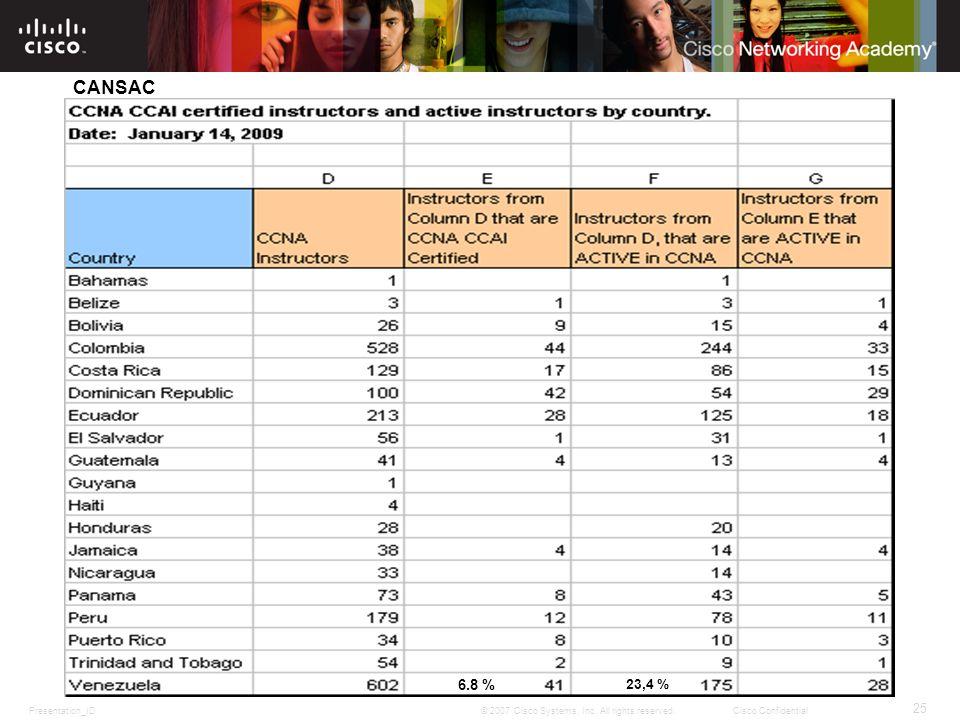 CANSAC 6.8 % 23,4 %