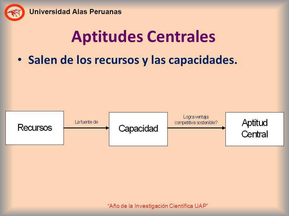 Aptitudes Centrales Salen de los recursos y las capacidades.