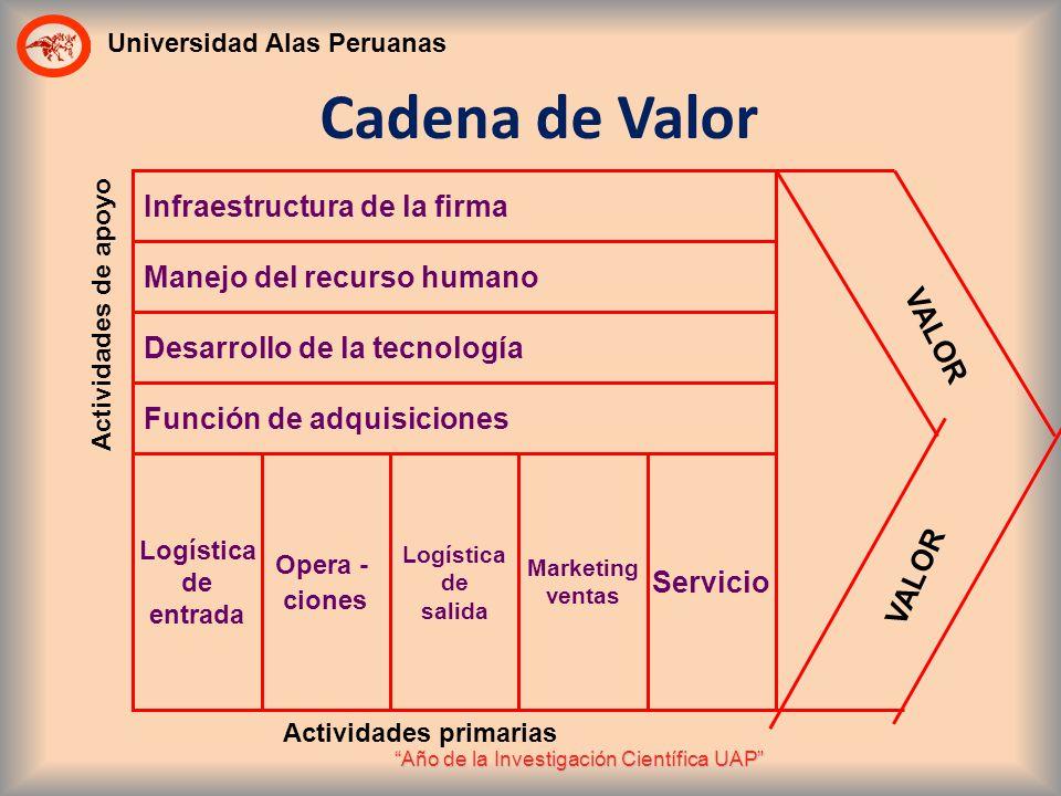 Cadena de Valor Infraestructura de la firma Manejo del recurso humano
