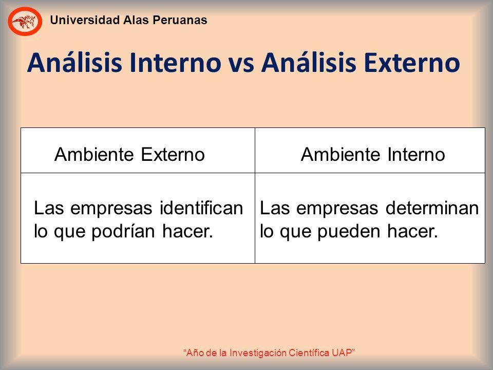 Análisis Interno vs Análisis Externo
