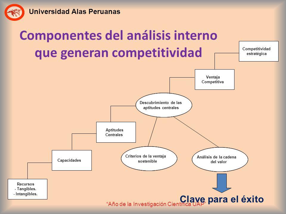 Componentes del análisis interno que generan competitividad