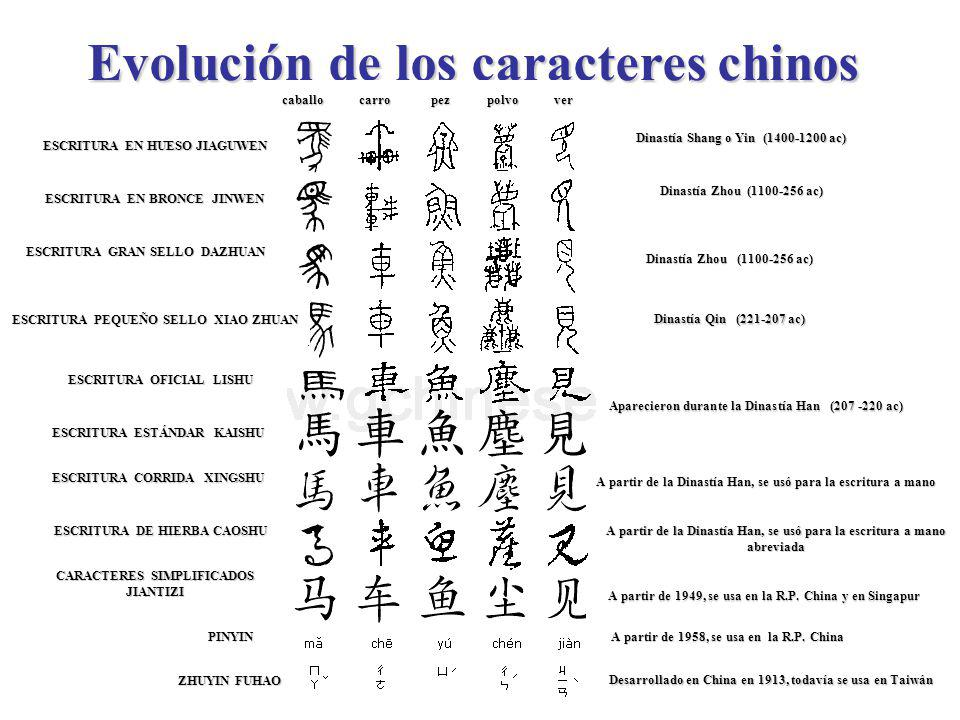 Evolución de los caracteres chinos