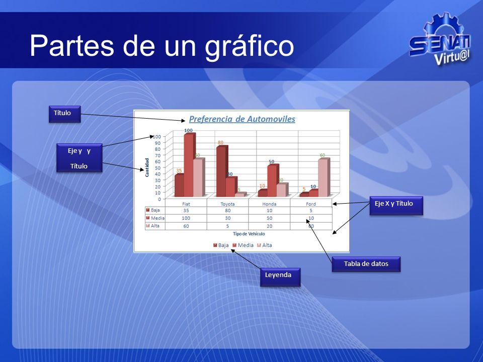 Partes de un gráfico Título Eje y y Título Eje X y Título