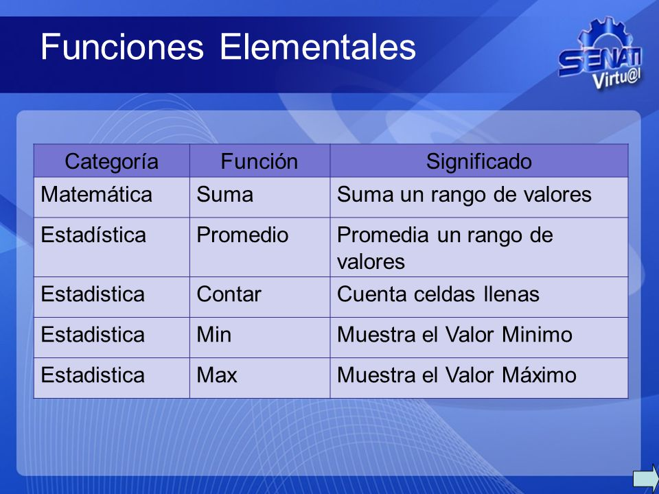 Funciones Elementales