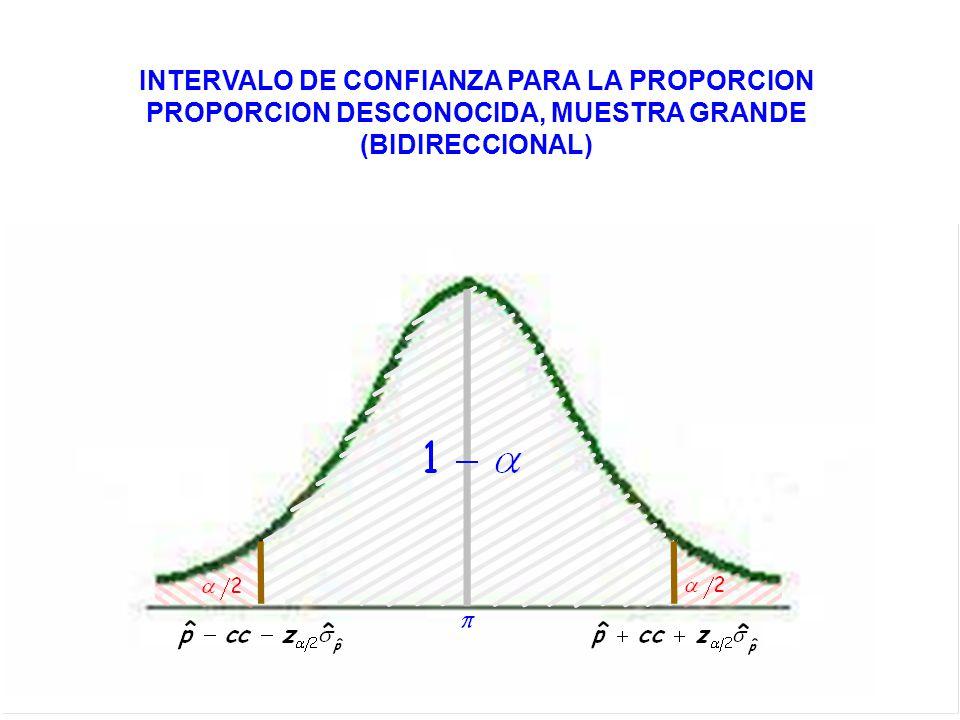 INTERVALO DE CONFIANZA PARA LA PROPORCION PROPORCION DESCONOCIDA, MUESTRA GRANDE (BIDIRECCIONAL)