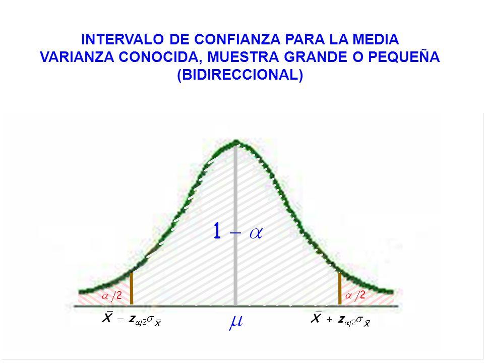 INTERVALO DE CONFIANZA PARA LA MEDIA VARIANZA CONOCIDA, MUESTRA GRANDE O PEQUEÑA (BIDIRECCIONAL)