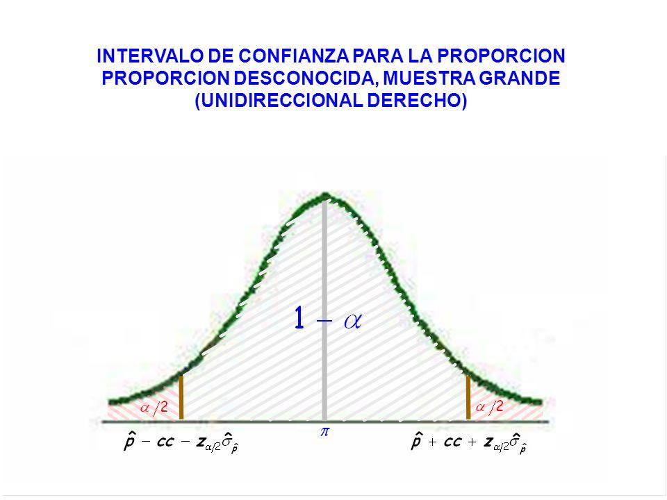 INTERVALO DE CONFIANZA PARA LA PROPORCION PROPORCION DESCONOCIDA, MUESTRA GRANDE (UNIDIRECCIONAL DERECHO)