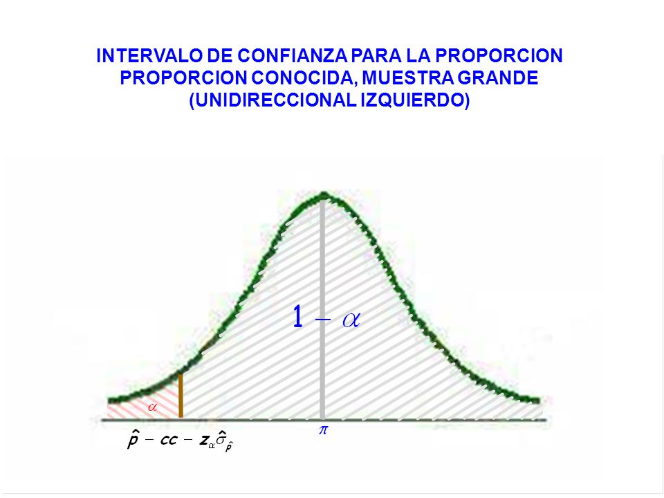 INTERVALO DE CONFIANZA PARA LA PROPORCION PROPORCION CONOCIDA, MUESTRA GRANDE (UNIDIRECCIONAL IZQUIERDO)
