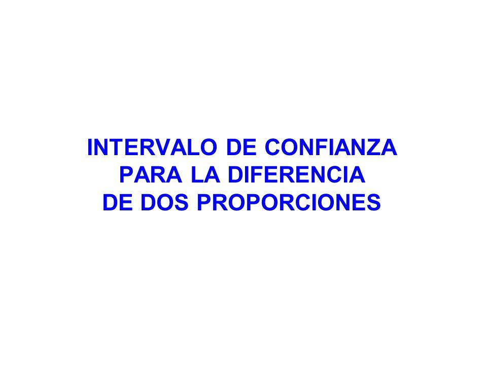 INTERVALO DE CONFIANZA PARA LA DIFERENCIA DE DOS PROPORCIONES