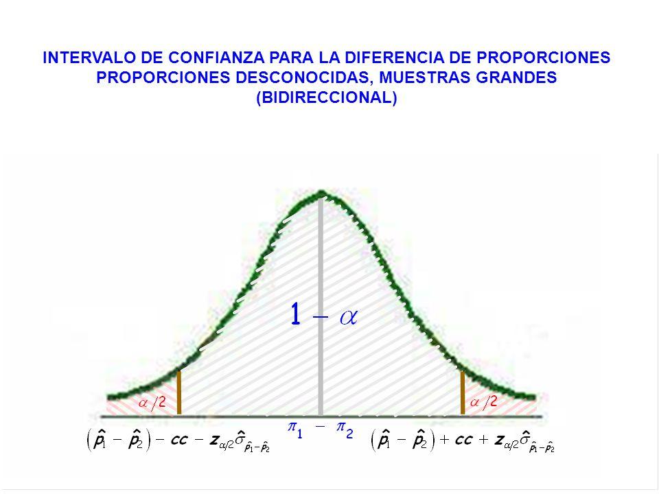 INTERVALO DE CONFIANZA PARA LA DIFERENCIA DE PROPORCIONES PROPORCIONES DESCONOCIDAS, MUESTRAS GRANDES (BIDIRECCIONAL)
