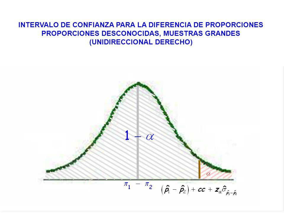 INTERVALO DE CONFIANZA PARA LA DIFERENCIA DE PROPORCIONES PROPORCIONES DESCONOCIDAS, MUESTRAS GRANDES (UNIDIRECCIONAL DERECHO)