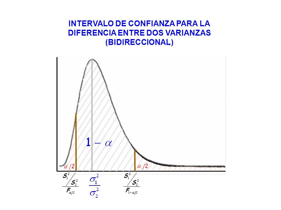 INTERVALO DE CONFIANZA PARA LA DIFERENCIA ENTRE DOS VARIANZAS (BIDIRECCIONAL)