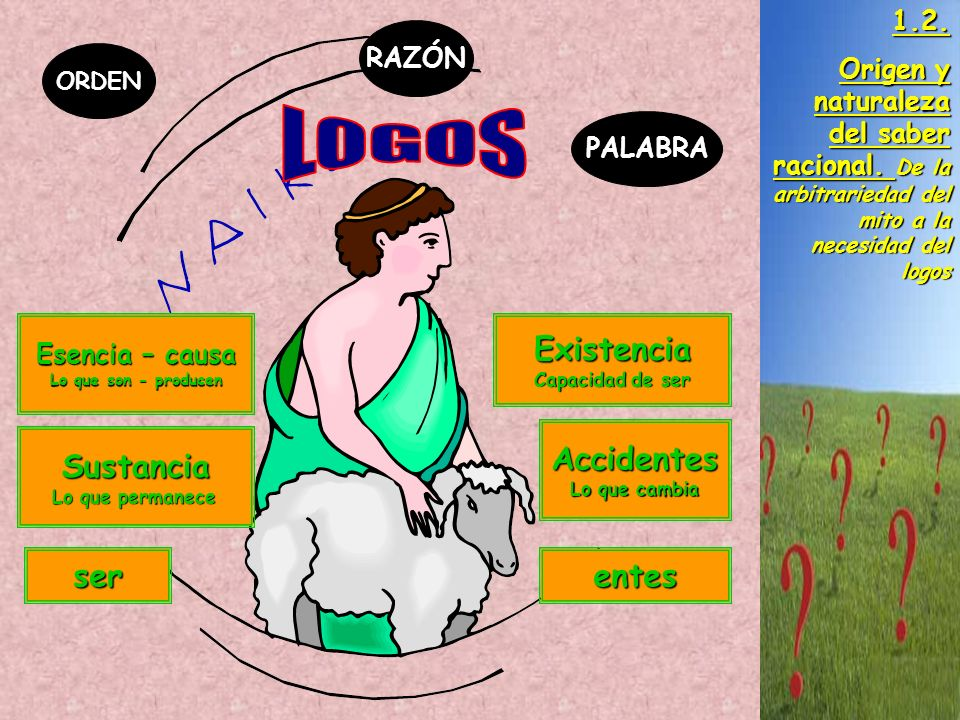 LOGOS Existencia Accidentes Sustancia ser entes 1.2.