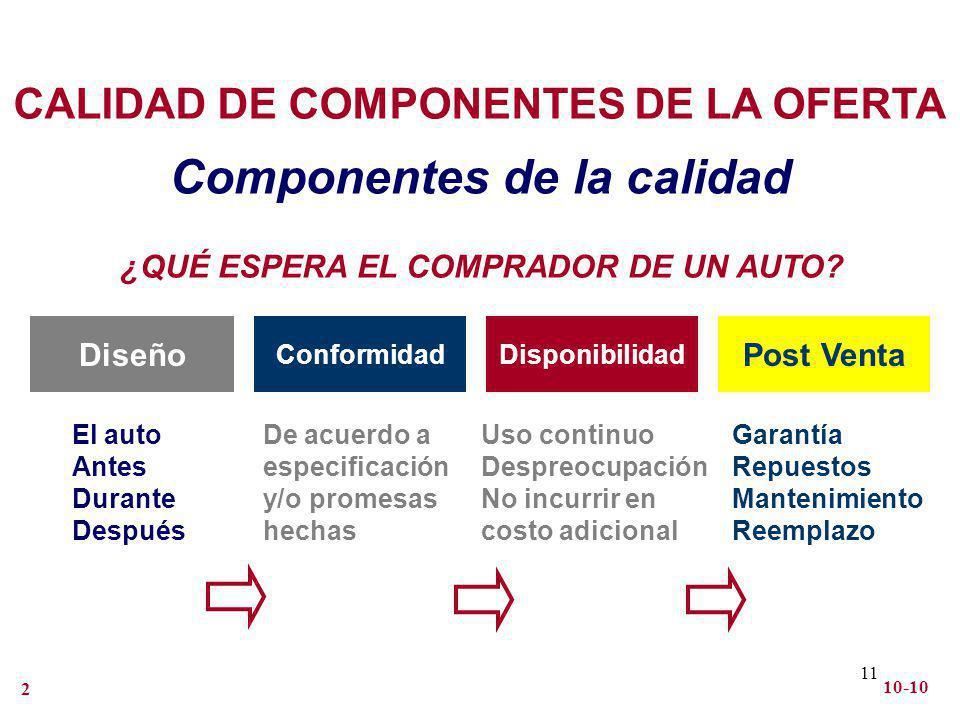 Componentes de la calidad ¿QUÉ ESPERA EL COMPRADOR DE UN AUTO