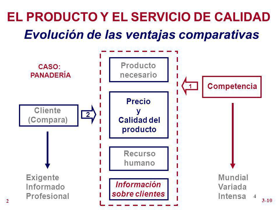 EL PRODUCTO Y EL SERVICIO DE CALIDAD
