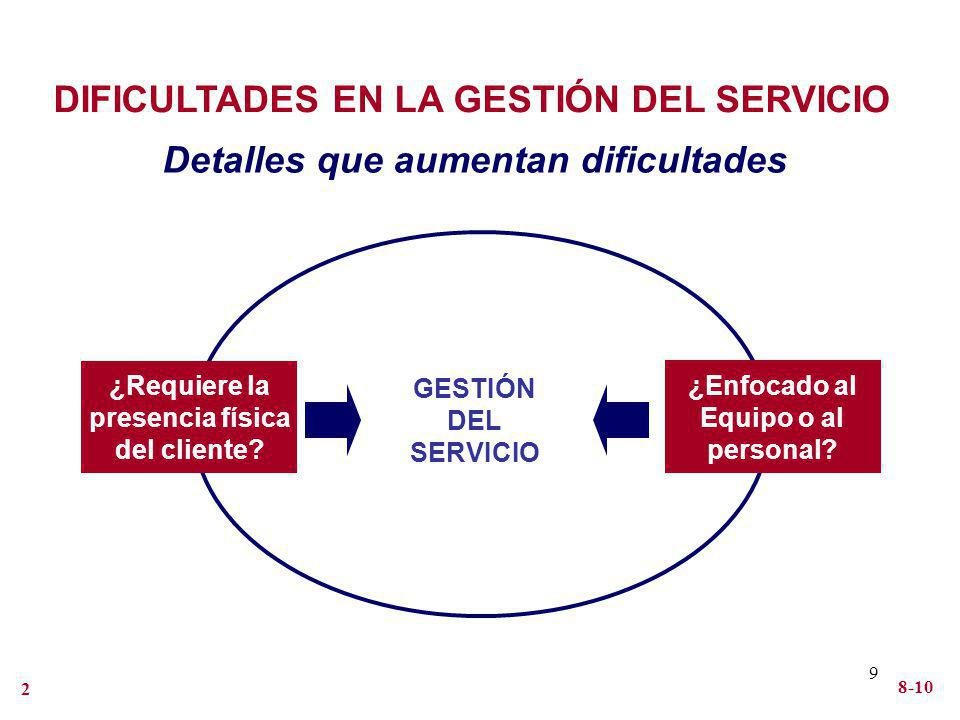 DIFICULTADES EN LA GESTIÓN DEL SERVICIO