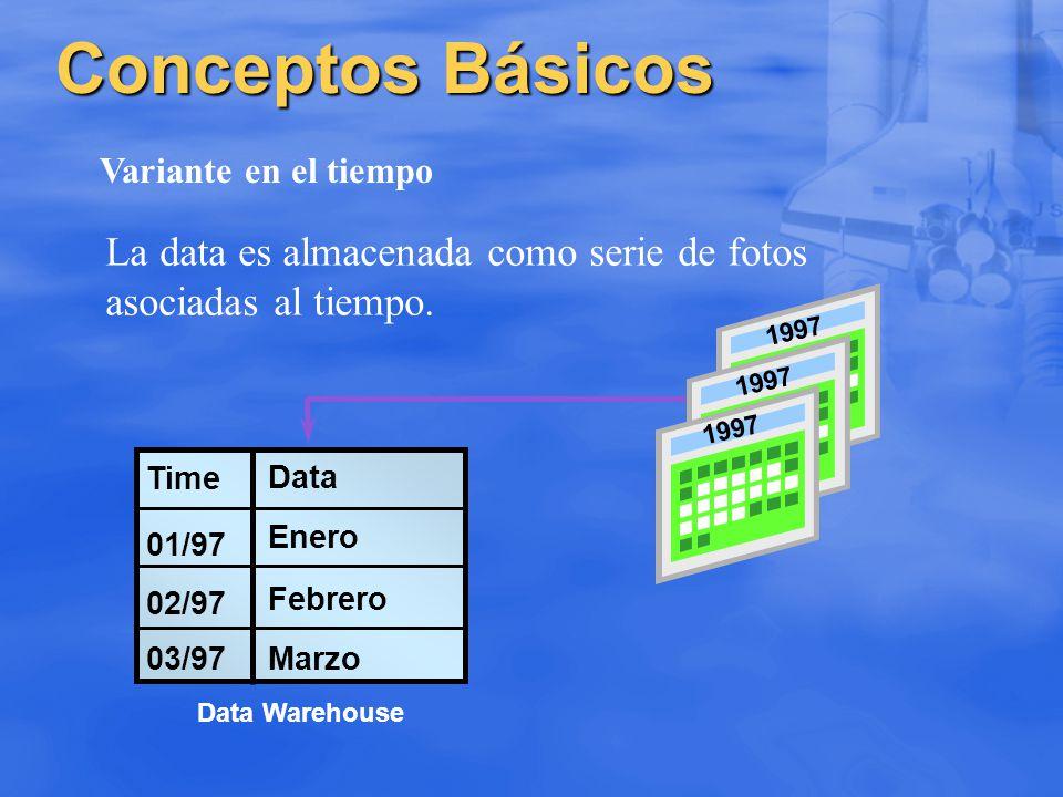 Conceptos Básicos Variante en el tiempo. La data es almacenada como serie de fotos asociadas al tiempo.