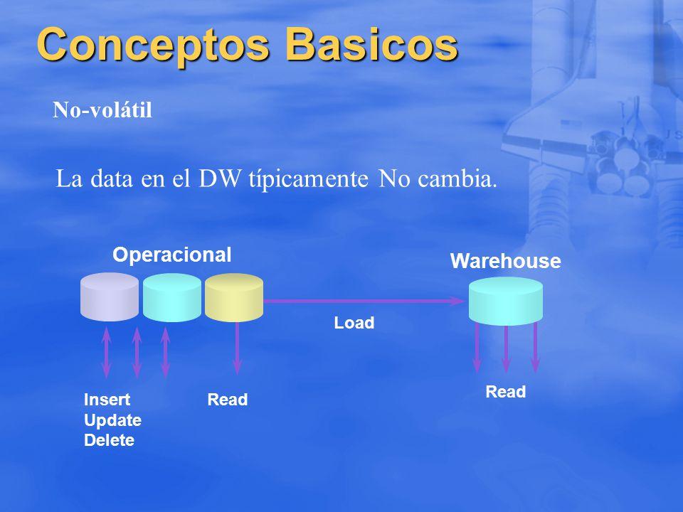 Conceptos Basicos La data en el DW típicamente No cambia. No-volátil