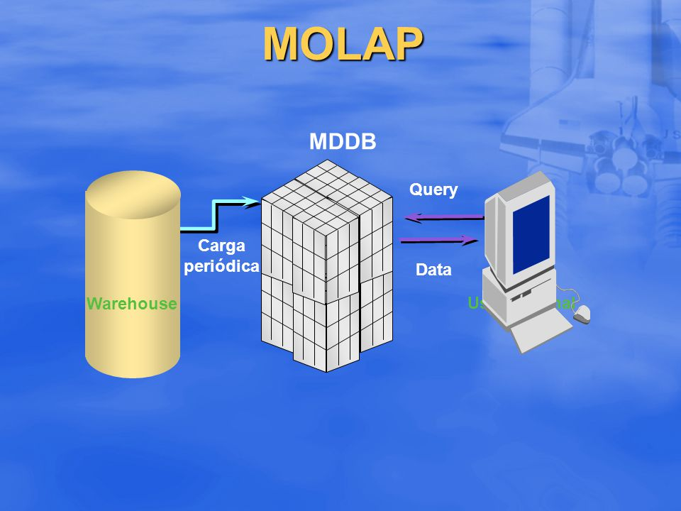 MOLAP MDDB Query Carga periódica Data Warehouse Usuario Final