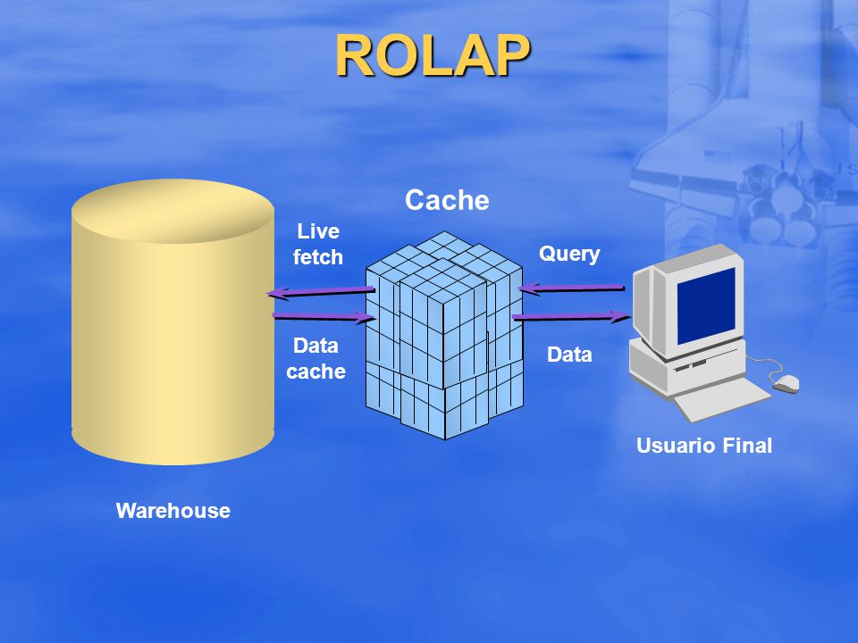 ROLAP Cache Live fetch Query Data cache Data Usuario Final Warehouse