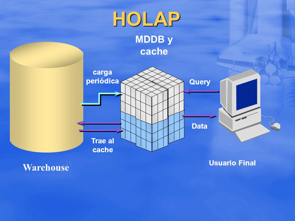 HOLAP MDDB y cache Warehouse carga periódica Query Data Trae al cache