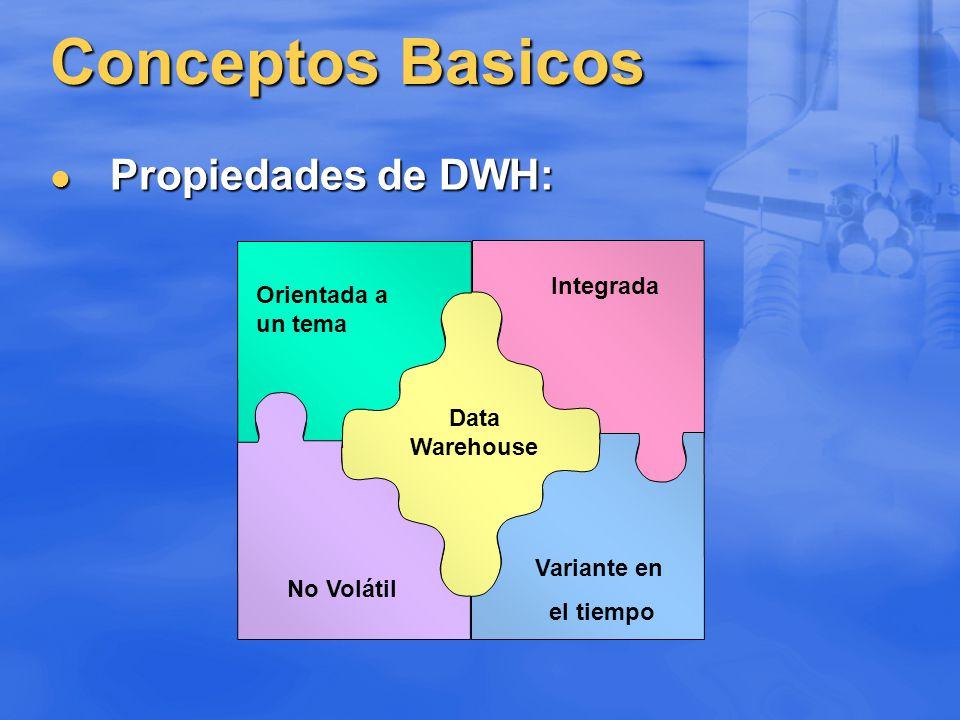 Conceptos Basicos Propiedades de DWH: Orientada a Integrada un tema