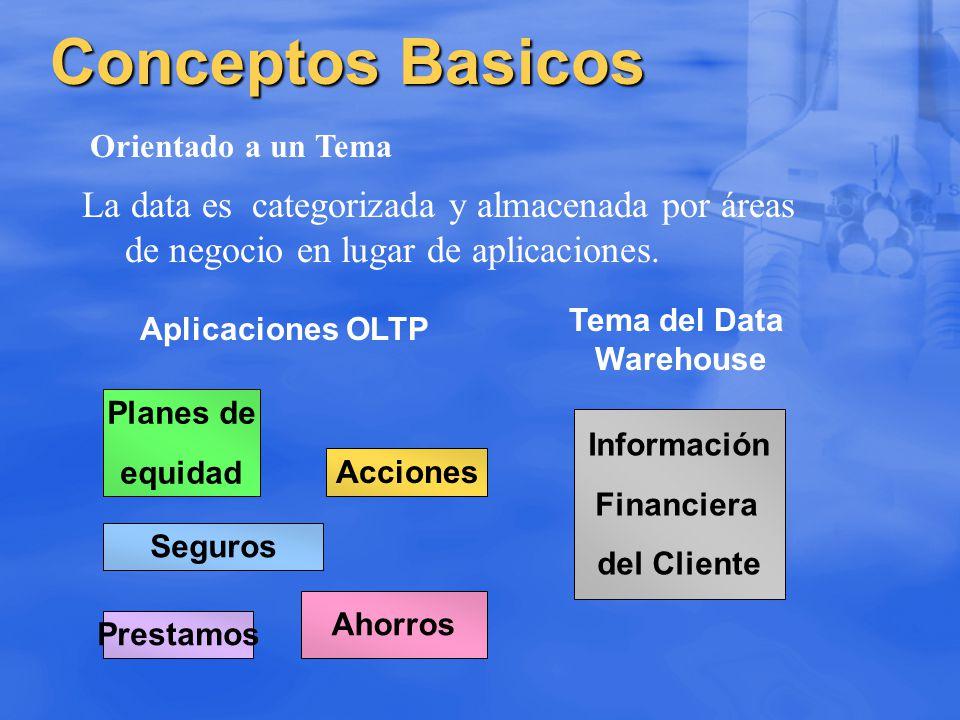 Conceptos Basicos Orientado a un Tema. La data es categorizada y almacenada por áreas de negocio en lugar de aplicaciones.