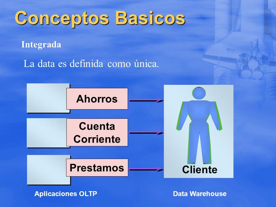 Conceptos Basicos La data es definida como única. Ahorros Cuenta