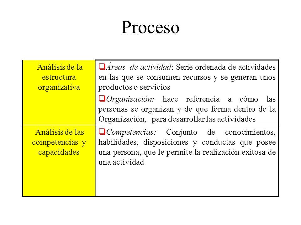 Proceso Análisis de la estructura organizativa