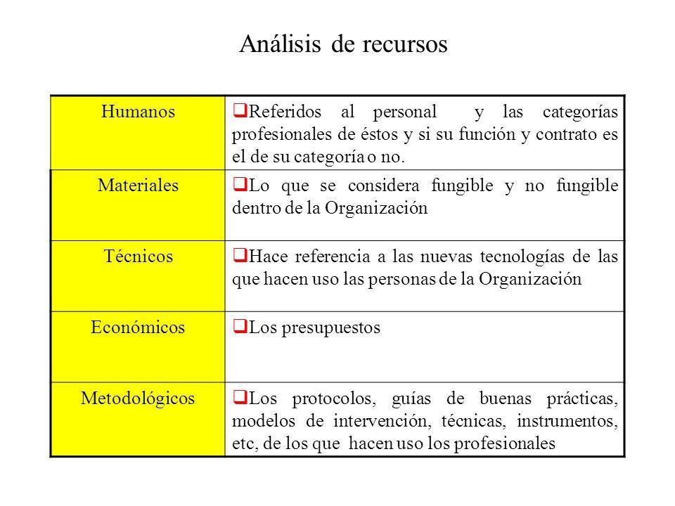 Análisis de recursos Humanos