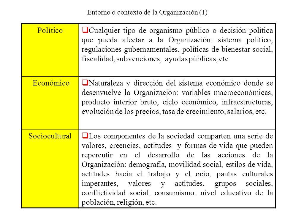 Entorno o contexto de la Organización (1)