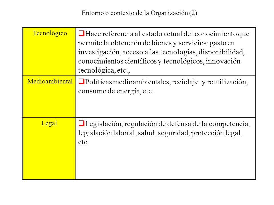 Entorno o contexto de la Organización (2)