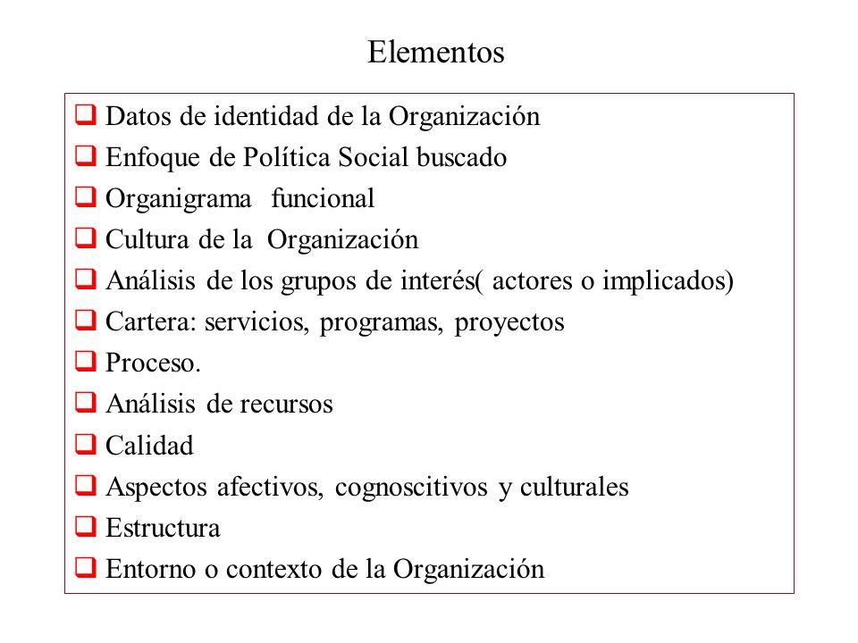 Elementos Datos de identidad de la Organización