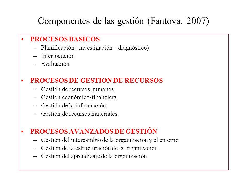 Componentes de las gestión (Fantova. 2007)