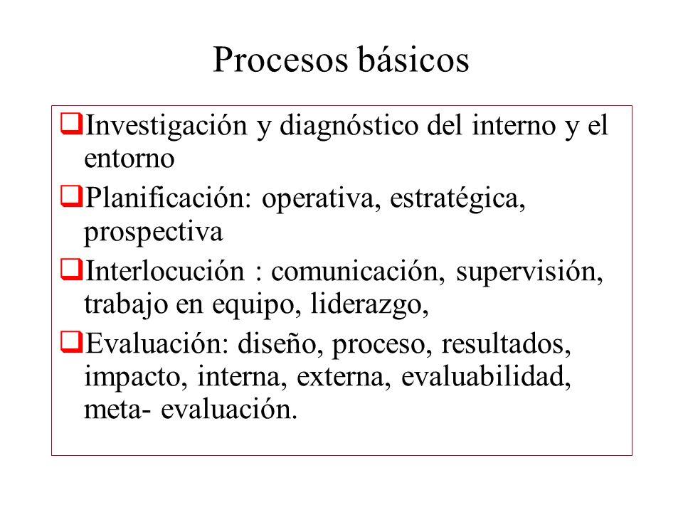 Procesos básicos Investigación y diagnóstico del interno y el entorno