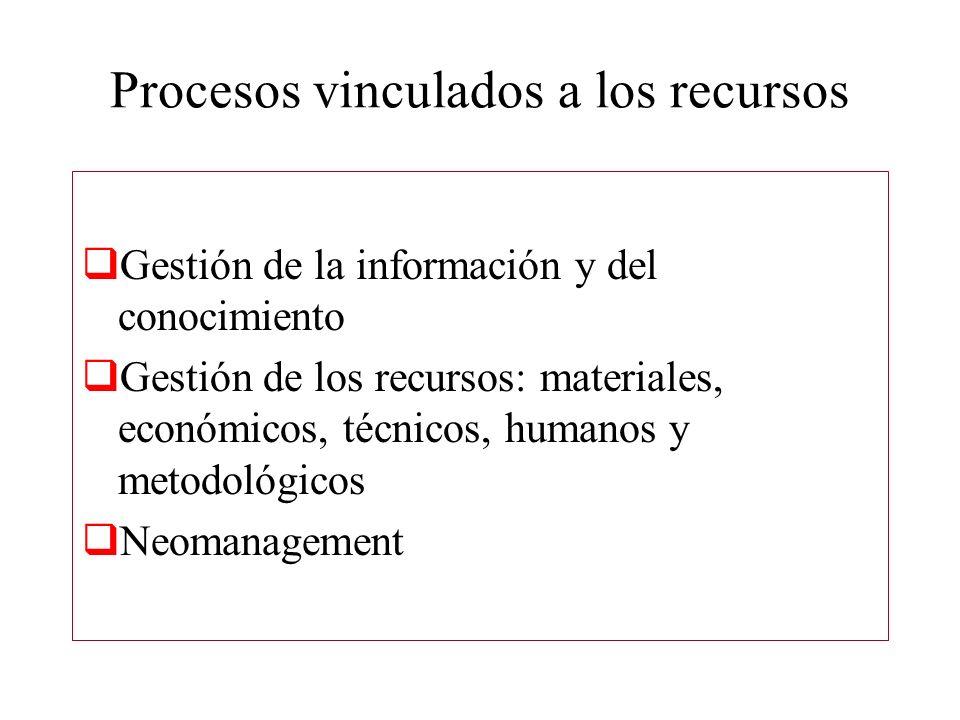 Procesos vinculados a los recursos