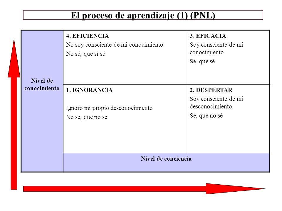 El proceso de aprendizaje (1) (PNL)