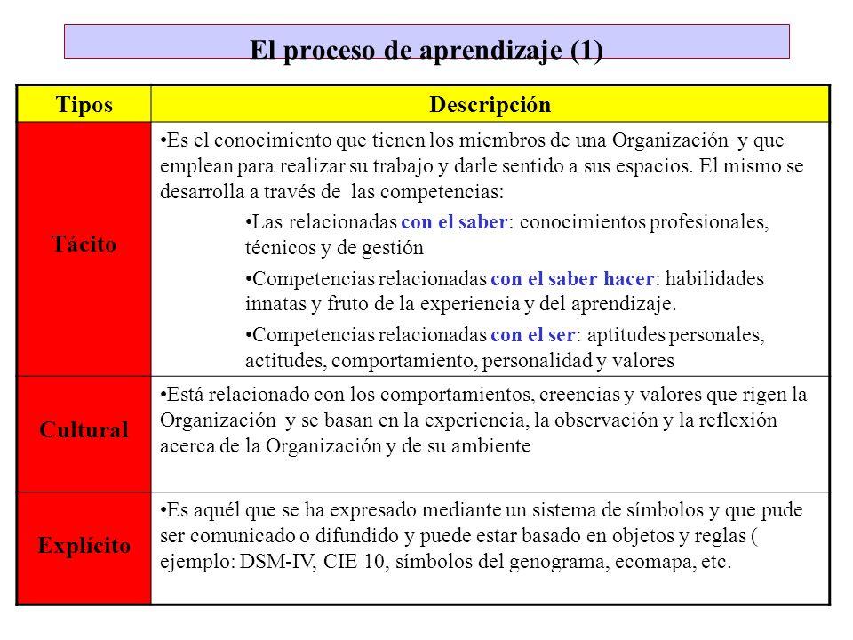El proceso de aprendizaje (1)