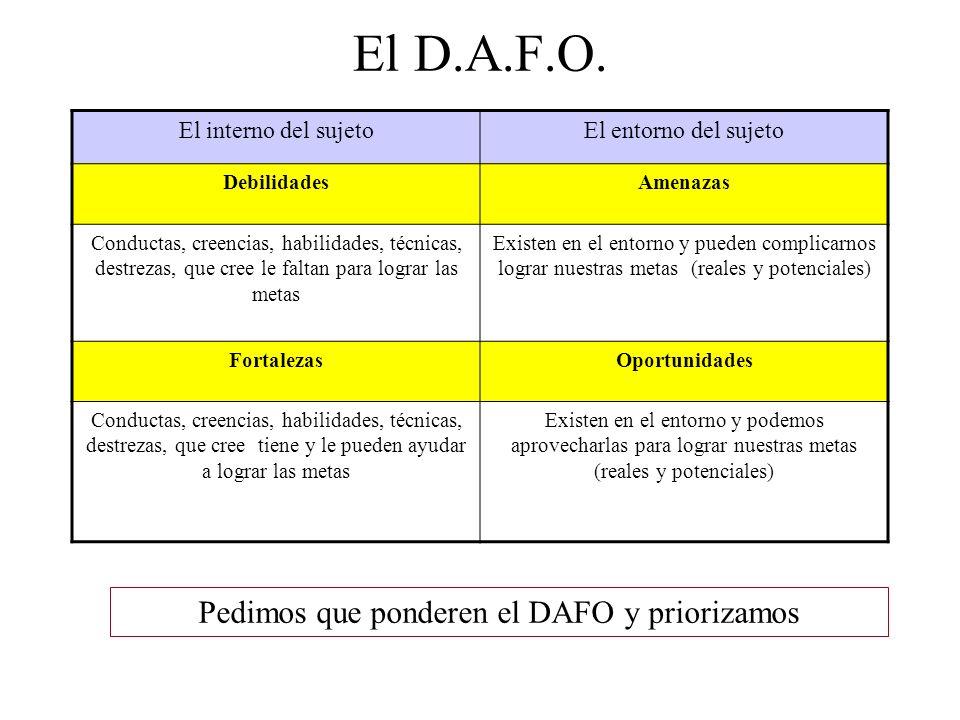 Pedimos que ponderen el DAFO y priorizamos