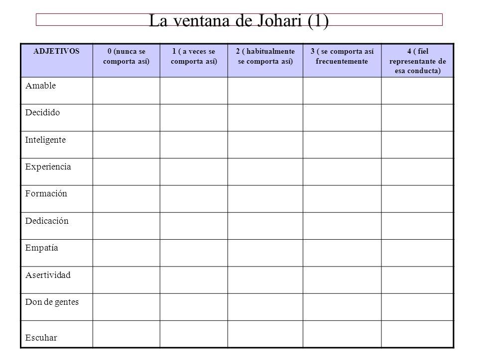 La ventana de Johari (1) Amable Decidido Inteligente Experiencia
