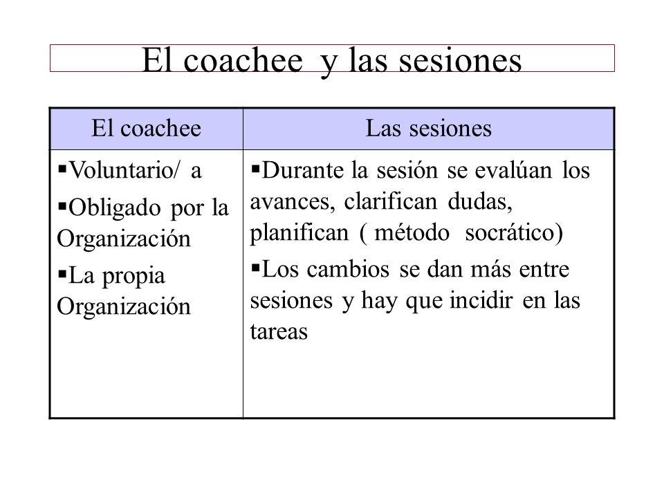 El coachee y las sesiones